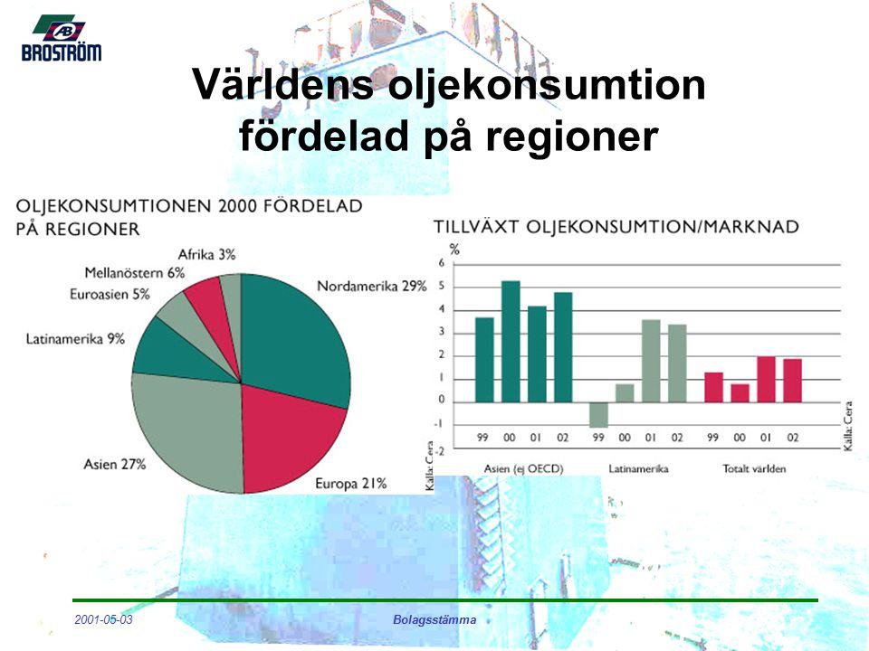 2001-05-03Bolagsstämma Världens oljekonsumtion fördelad på regioner