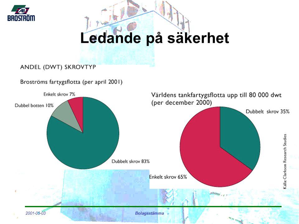2001-05-03Bolagsstämma Ledande på säkerhet