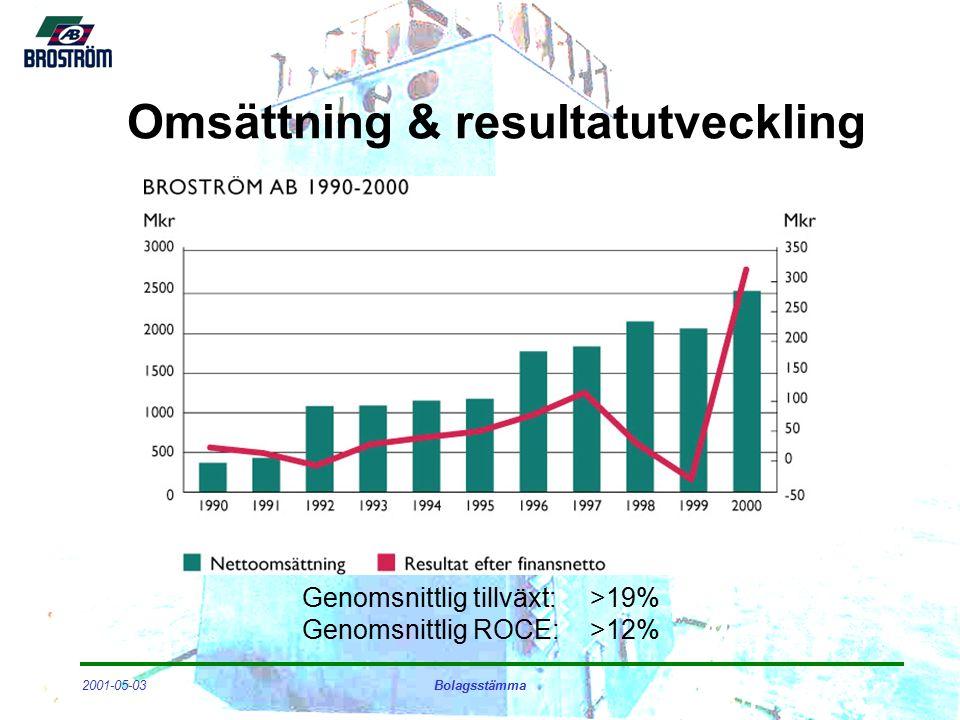 2001-05-03Bolagsstämma Omsättning & resultatutveckling Genomsnittlig tillväxt:>19% Genomsnittlig ROCE:>12%