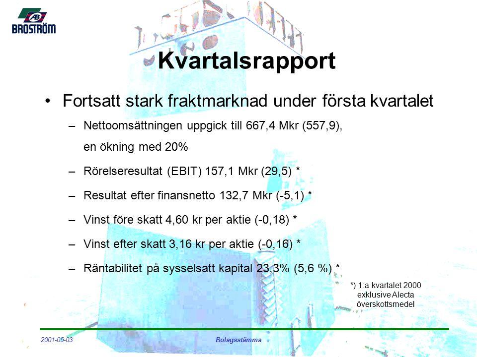 2001-05-03Bolagsstämma Kvartalsrapport Fortsatt stark fraktmarknad under första kvartalet –Nettoomsättningen uppgick till 667,4 Mkr (557,9), en ökning med 20% –Rörelseresultat (EBIT) 157,1 Mkr (29,5) * –Resultat efter finansnetto 132,7 Mkr (-5,1) * –Vinst före skatt 4,60 kr per aktie (-0,18) * –Vinst efter skatt 3,16 kr per aktie (-0,16) * –Räntabilitet på sysselsatt kapital 23,3% (5,6 %) * *) 1:a kvartalet 2000 exklusive Alecta överskottsmedel