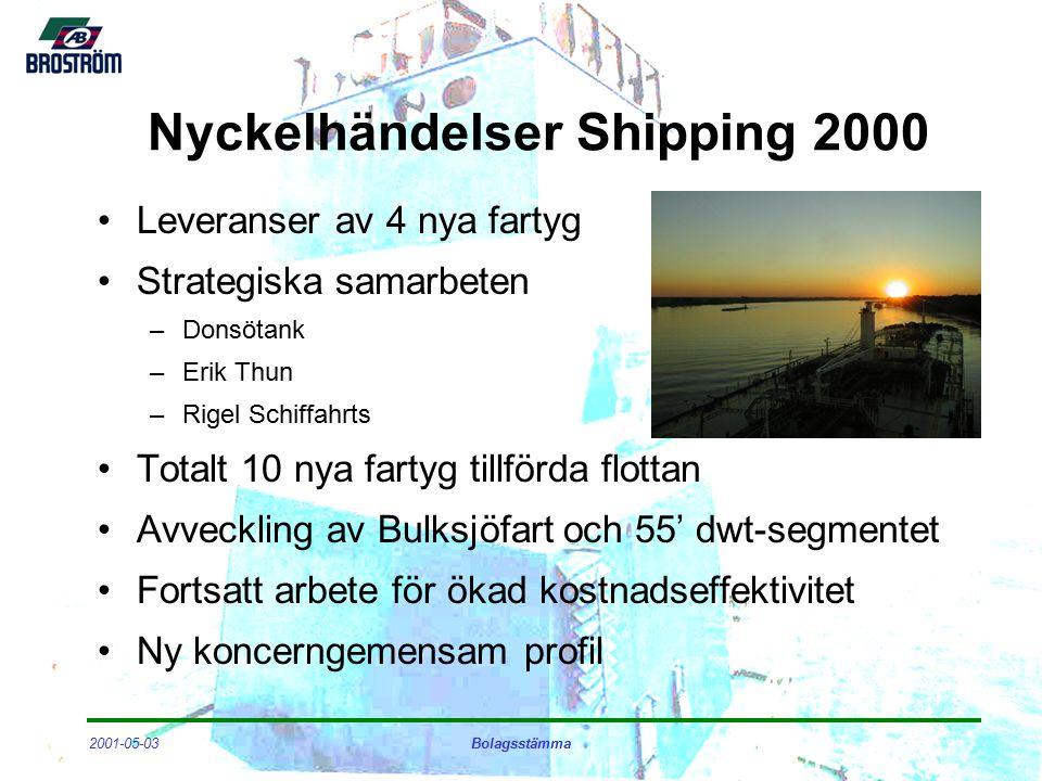 2001-05-03Bolagsstämma Marine & Logistics Services 2000 Bulk Logistics –15% organisk tillväxt –Ny terminal i Oxelösund –ISO 14001 Resebyrå –Förvärv av Travel Plan –Tydlig resultatförbättring Ship Agencies och Oljehandel –Stabil utveckling