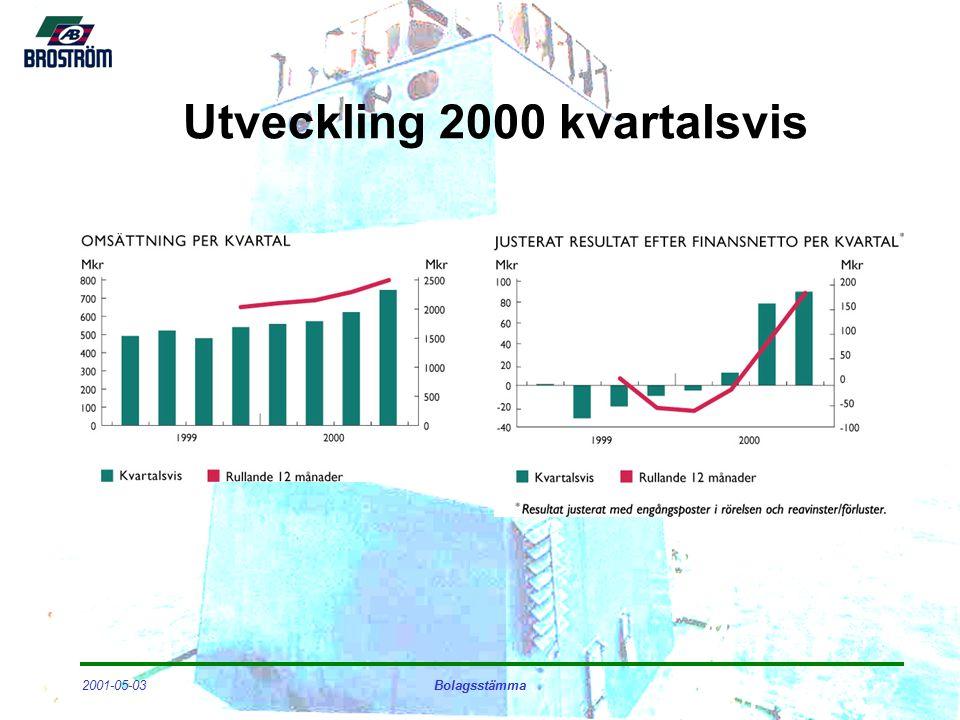 2001-05-03Bolagsstämma Utveckling 2000 kvartalsvis