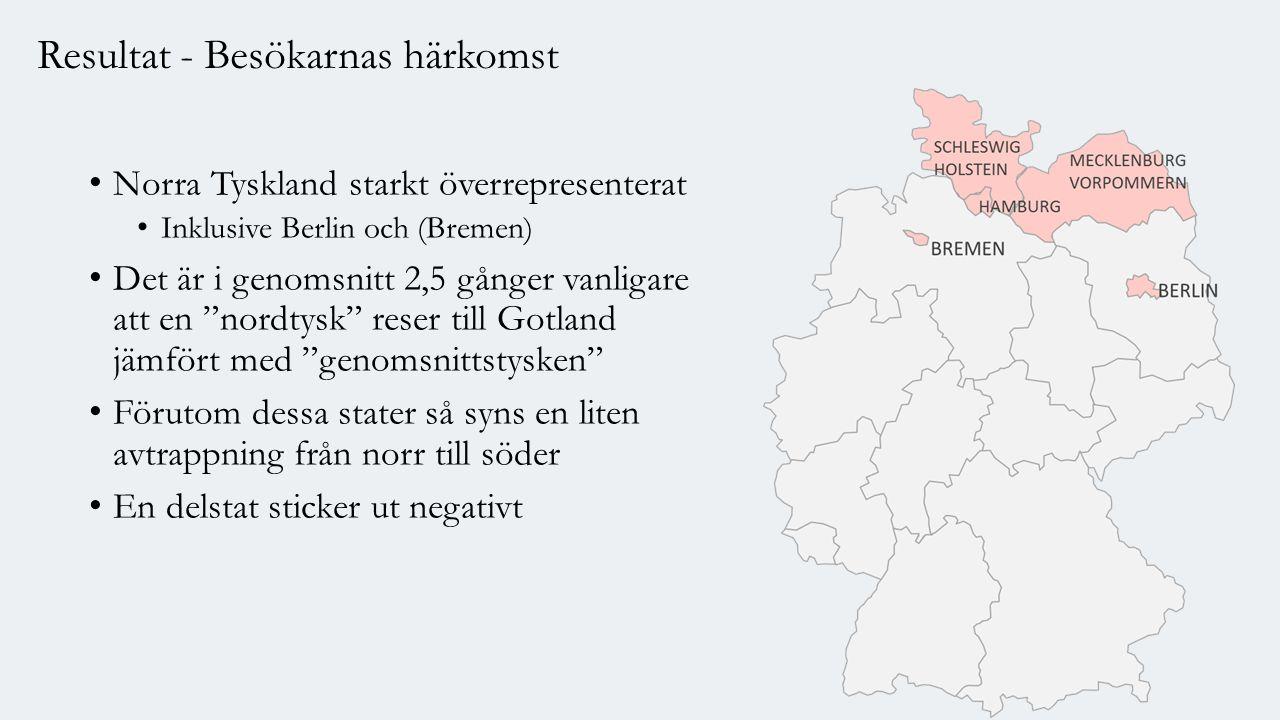 Resultat - Besökarnas härkomst Norra Tyskland starkt överrepresenterat Inklusive Berlin och (Bremen) Det är i genomsnitt 2,5 gånger vanligare att en nordtysk reser till Gotland jämfört med genomsnittstysken Förutom dessa stater så syns en liten avtrappning från norr till söder En delstat sticker ut negativt