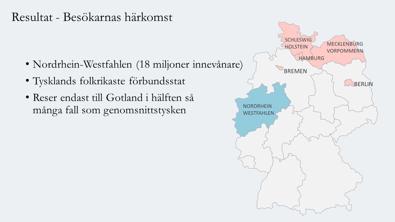 Nordrhein-Westfahlen (18 miljoner innevånare) Tysklands folkrikaste förbundsstat Reser endast till Gotland i hälften så många fall som genomsnittstysken Resultat - Besökarnas härkomst