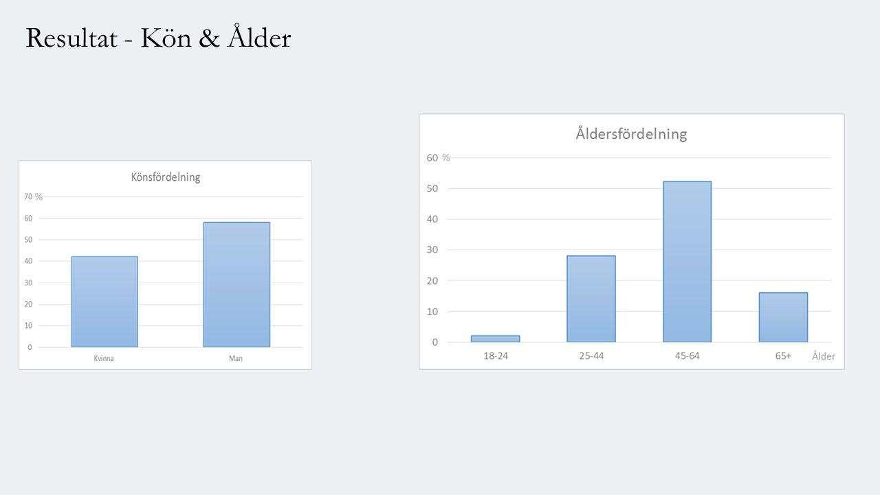 Resultat - Kön & Ålder