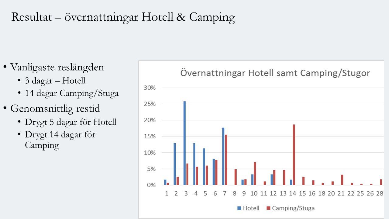 Vanligaste reslängden 3 dagar – Hotell 14 dagar Camping/Stuga Genomsnittlig restid Drygt 5 dagar för Hotell Drygt 14 dagar för Camping Resultat – övernattningar Hotell & Camping