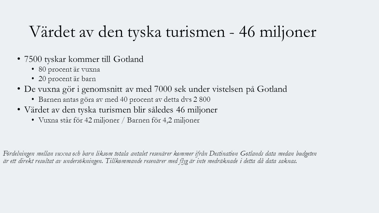Värdet av den tyska turismen - 46 miljoner 7500 tyskar kommer till Gotland 80 procent är vuxna 20 procent är barn De vuxna gör i genomsnitt av med 7000 sek under vistelsen på Gotland Barnen antas göra av med 40 procent av detta dvs 2 800 Värdet av den tyska turismen blir således 46 miljoner Vuxna står för 42 miljoner / Barnen för 4,2 miljoner Fördelningen mellan vuxna och barn liksom totala antalet resenärer kommer ifrån Destination Gotlands data medan budgeten är ett direkt resultat av undersökningen.