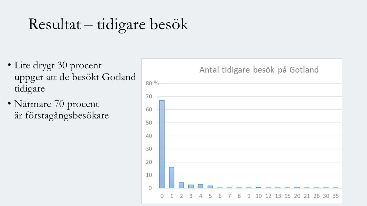 Resultat – tidigare besök Lite drygt 30 procent uppger att de besökt Gotland tidigare Närmare 70 procent är förstagångsbesökare