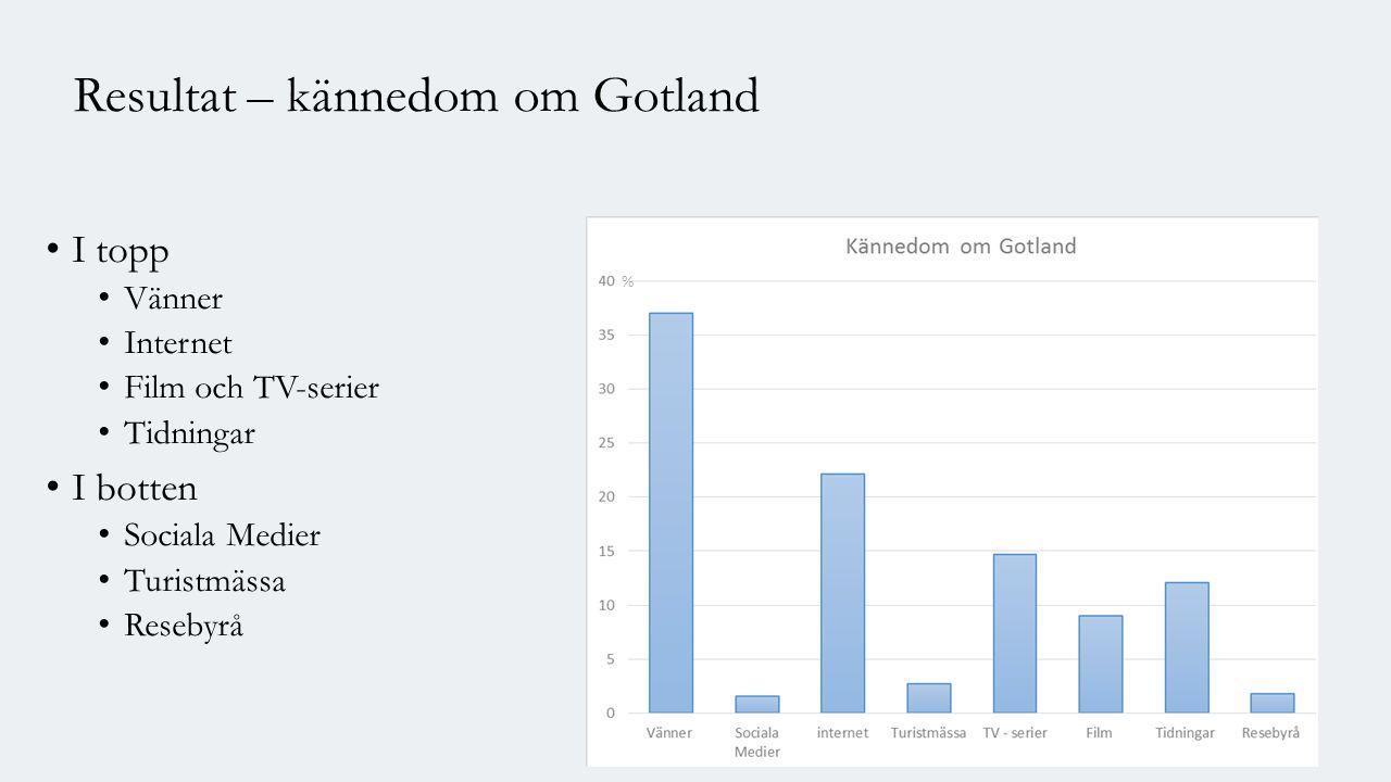Resultat – kännedom om Gotland I topp Vänner Internet Film och TV-serier Tidningar I botten Sociala Medier Turistmässa Resebyrå %
