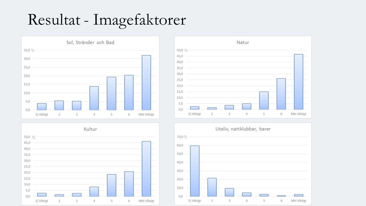 Resultat - Imagefaktorer % % %