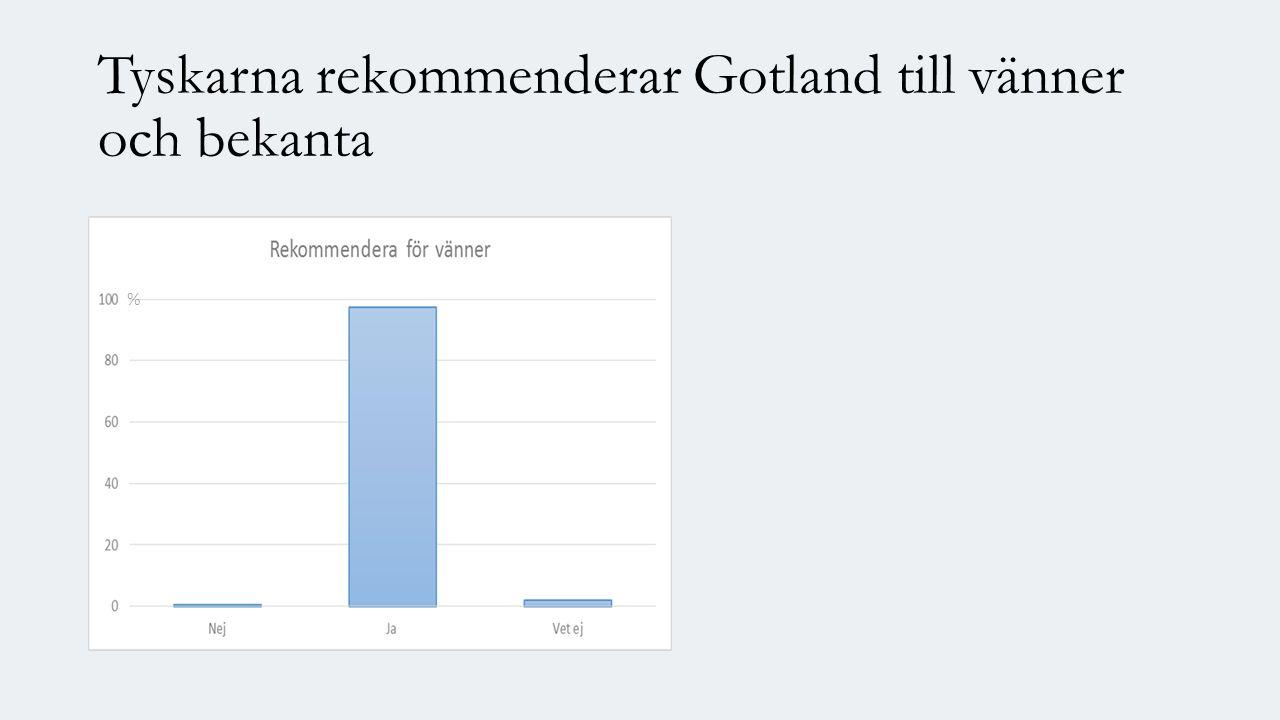 Tyskarna rekommenderar Gotland till vänner och bekanta %