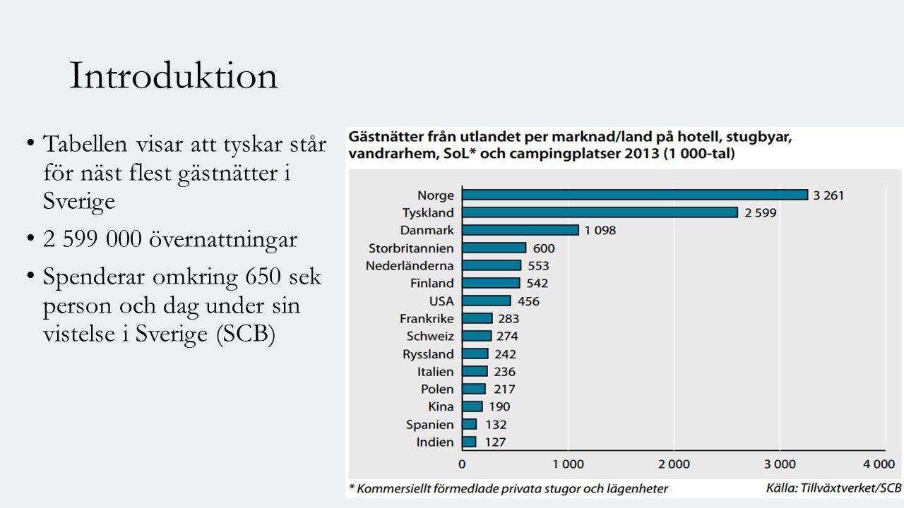 Introduktion Tabellen visar att tyskar står för näst flest gästnätter i Sverige 2 599 000 övernattningar Spenderar omkring 650 sek person och dag under sin vistelse i Sverige (SCB)
