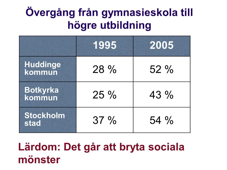 Övergång från gymnasieskola till högre utbildning 19952005 Huddinge kommun 28 %52 % Botkyrka kommun 25 %43 % Stockholm stad 37 %54 % Lärdom: Det går att bryta sociala mönster