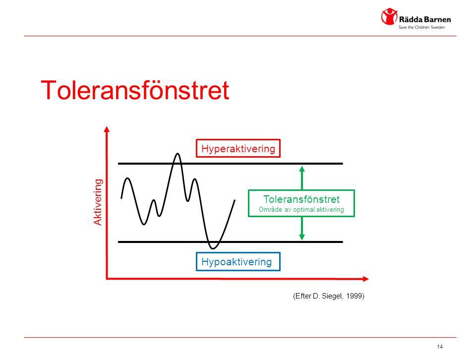 14 Toleransfönstret Hyperaktivering Hypoaktivering Toleransfönstret Område av optimal aktivering (Efter D.