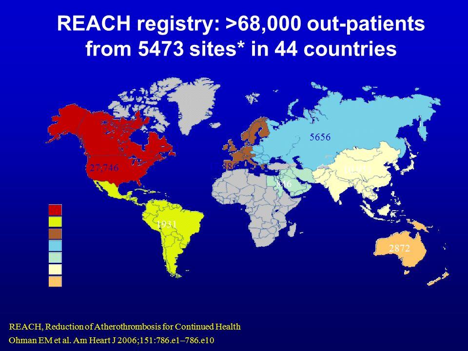 REACH registry: >68,000 out-patients from 5473 sites* in 44 countries Ohman EM et al. Am Heart J 2006;151:786.e1–786.e10. 27,746 1931 17,886 846 10,95