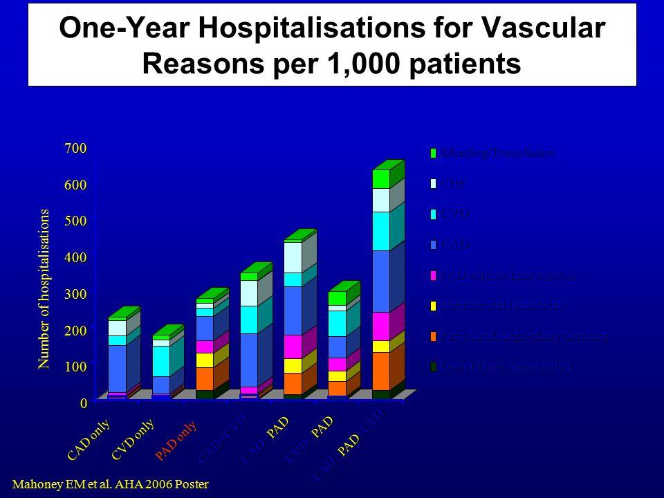 Polyvascular disease CAD: 24.8% (22.0% two locations; 2.8% three locations) CVD:40.2% (34.3% two locations; 5.9% three locations) PAD: 61.5% (48.0% two locations; 13.5% three locations) CADCVDPAD 1 location 2 locations 3 locations Bhatt DL et al.