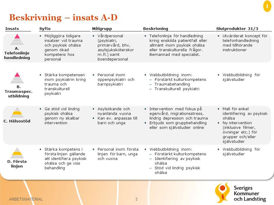 Beskrivning – insats A-D 5 Möjliggöra tidigare insatser vid trauma och psykisk ohälsa genom ökad kompetens hos personal Insats A.