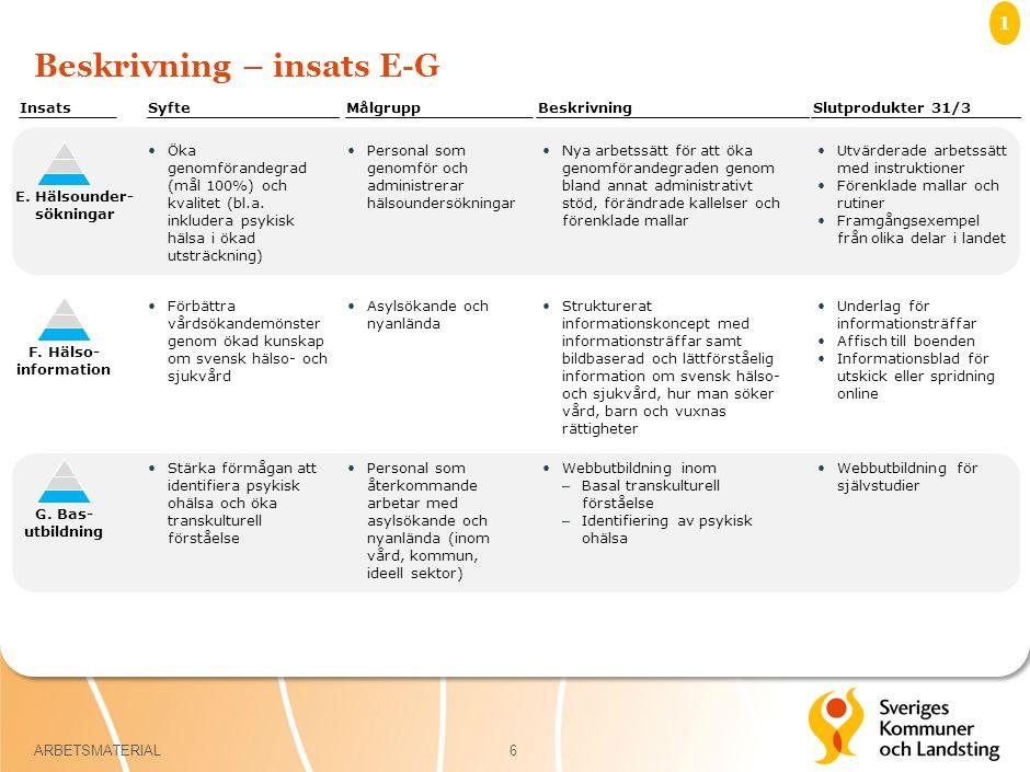 Beskrivning – insats E-G 6 Insats E. Hälsounder- sökningar G. Bas- utbildning F. Hälso- information SyfteMålgruppBeskrivningSlutprodukter 31/3 Öka gen