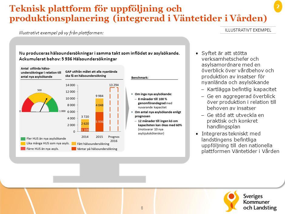 Teknisk plattform för uppföljning och produktionsplanering (integrerad i Väntetider i Vården) 8 Nu produceras hälsoundersökningar i samma takt som inflödet av asylsökande.