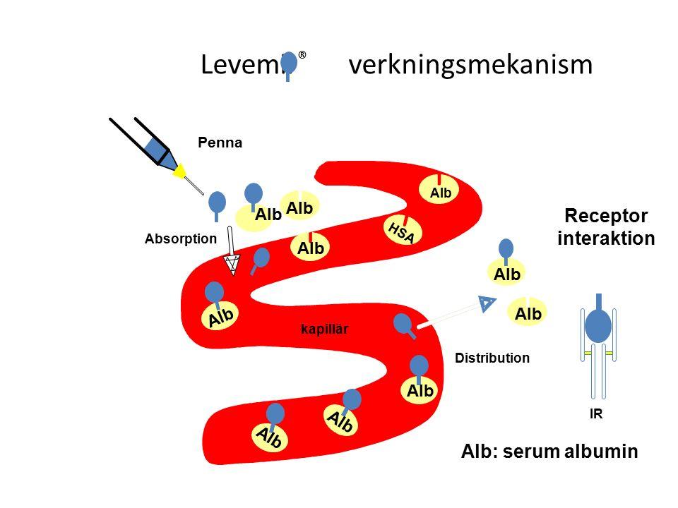 Levemir ® verkningsmekanism Alb: serum albumin Distribution Absorption Receptor interaktion Alb HSA Penna Alb kapillär Alb IR