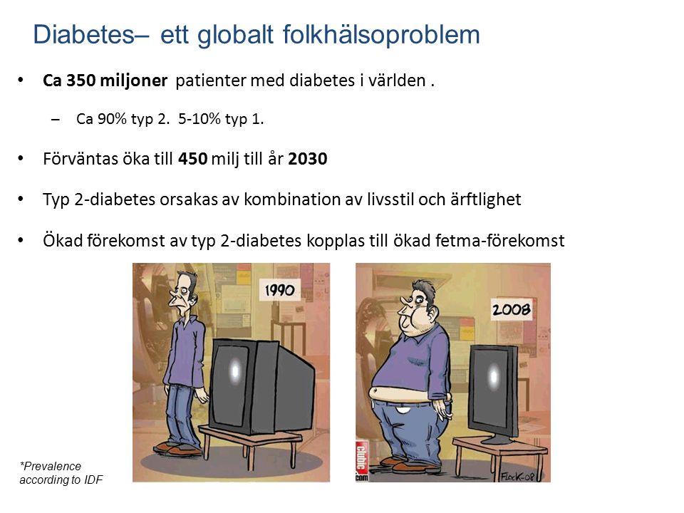 Ca 350 miljoner patienter med diabetes i världen. – Ca 90% typ 2.