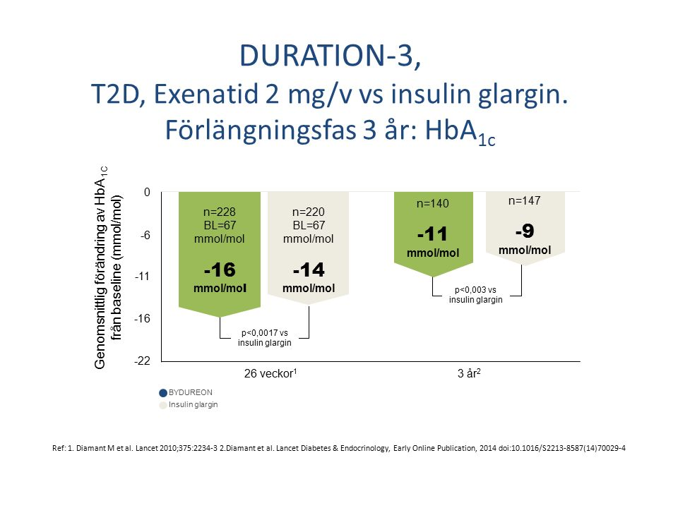 DURATION-3, T2D, Exenatid 2 mg/v vs insulin glargin.