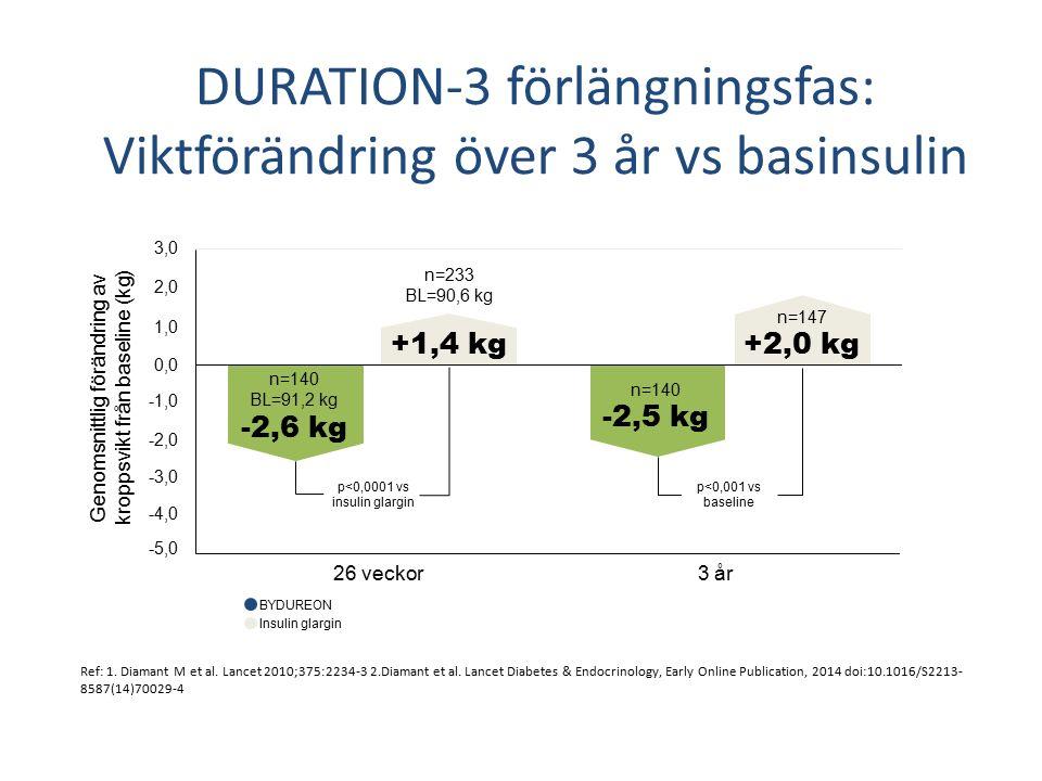 DURATION-3 förlängningsfas: Viktförändring över 3 år vs basinsulin Ref: 1.