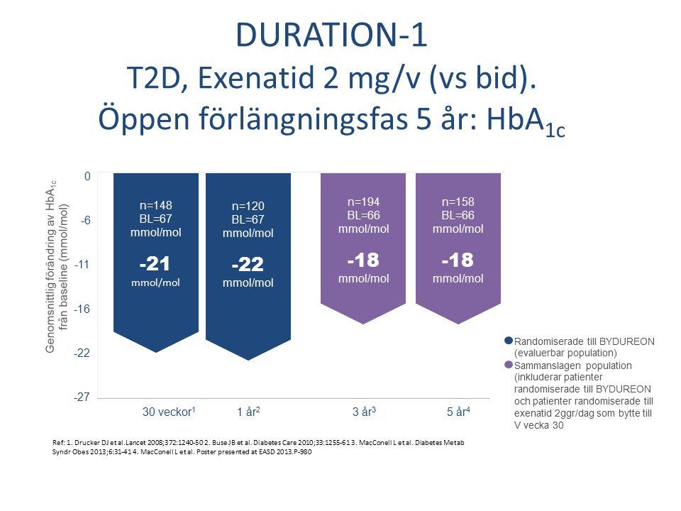 DURATION-1 T2D, Exenatid 2 mg/v (vs bid). Öppen förlängningsfas 5 år: HbA 1c Ref: 1.