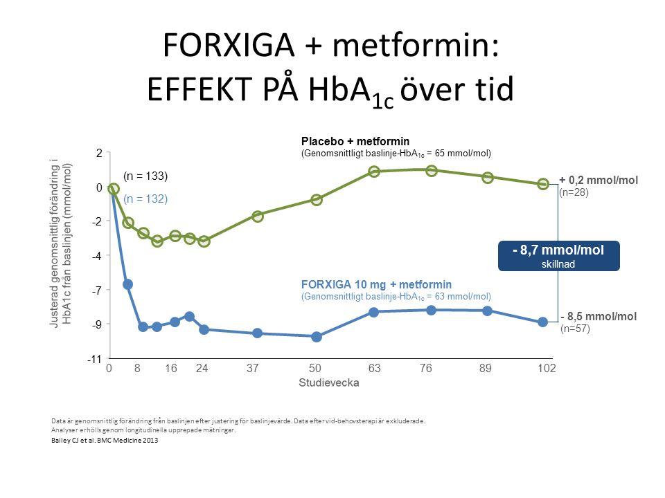 FORXIGA + metformin: EFFEKT PÅ HbA 1c över tid Data är genomsnittlig förändring från baslinjen efter justering för baslinjevärde.