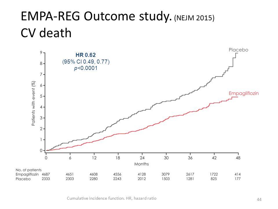 EMPA-REG Outcome study.