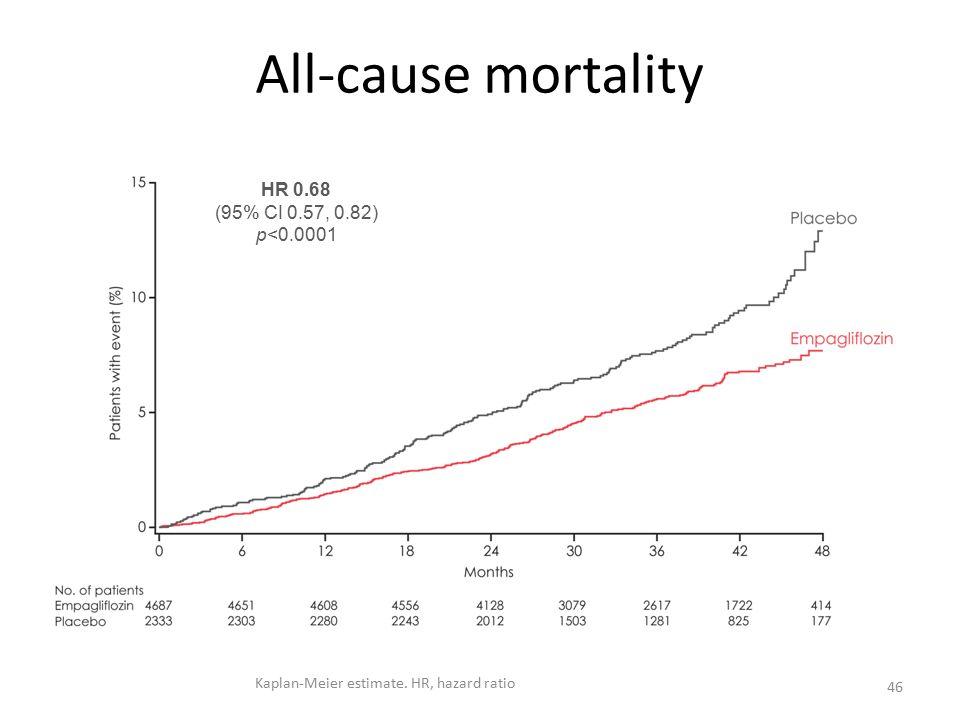 All-cause mortality 46 HR 0.68 (95% CI 0.57, 0.82) p<0.0001 Kaplan-Meier estimate. HR, hazard ratio