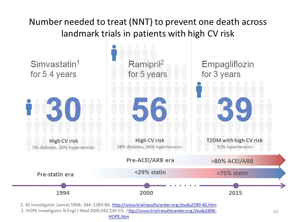 Number needed to treat (NNT) to prevent one death across landmark trials in patients with high CV risk 47 1.