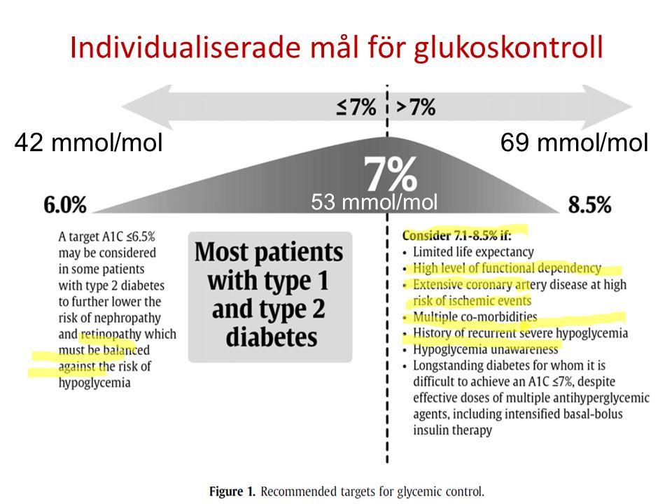 53 mmol/mol 69 mmol/mol42 mmol/mol Individualiserade mål för glukoskontroll