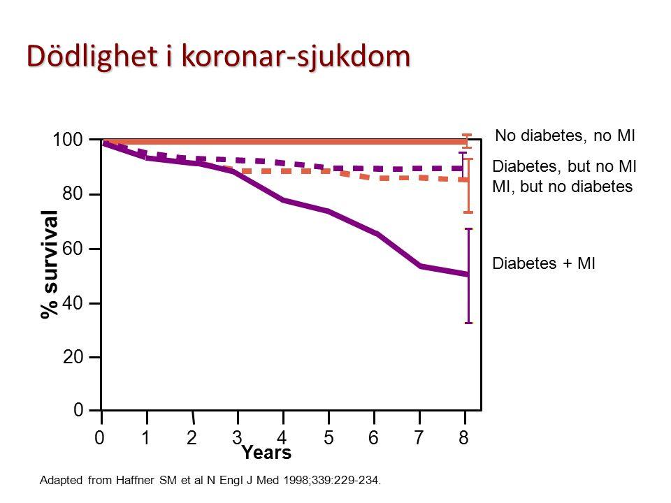 Dödlighet i koronar-sjukdom Adapted from Haffner SM et al N Engl J Med 1998;339:229-234.