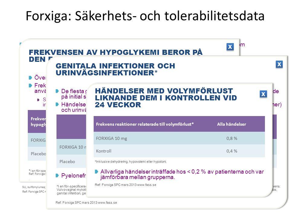 Forxiga: Säkerhets- och tolerabilitetsdata Systemorganklass Mycket vanliga (  10 %) Vanliga* (  1 till < 10 %) Mindre vanliga † (  0,1 till < 1 %) Infektioner och infestationerVulvovaginit, balanit och relaterade genitala infektioner UTI Vulvovaginal pruritus Metabolism- och näringsrubbningarHypoglykemi (vid använd- ning av en SU eller insulin) Volymtömning Törst MagtarmkanalenFörstoppning Hud och subkutan vävnadHyperhydros Muskuloskeletala systemet och bindvävRyggont Njurar och urinvägarDysuri Polyuri Nokturi UndersökningarDyslipidemi Ökad hematokrit Ökat blodkreatinin Ökad blodurea SU, sulfonylurea; UTI, urinvägsinfektion Ref: Forxiga SPC mars 2013 www.fass.se Ogynnsamma reaktioner i placebokontrollerade studier av FORXIGA (24-veckors data oavsett glykemisk återställning) Den totala förekomsten av biverkningar (kortsiktig behandling) hos försökspersoner som behandlades med FORXIGA 10 mg var liknande den för placebo.