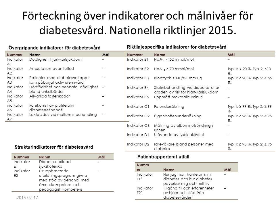 HbA1c – Det viktigaste måttet på glukoskontroll 6.0 % = 52 mmol/mol Varför ej 5,2 %.