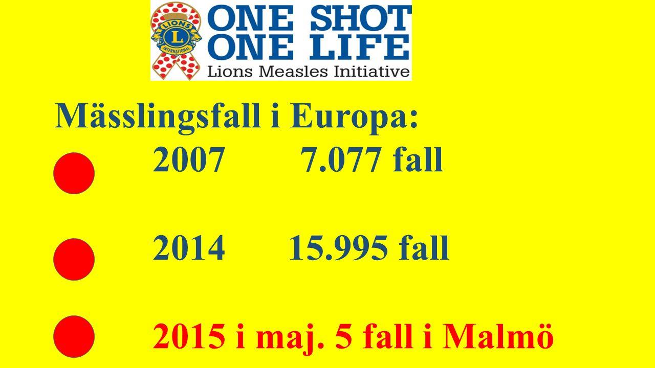Mässlingsfall i Europa: 20077.077 fall 2014 15.995 fall 2015 i maj. 5 fall i Malmö