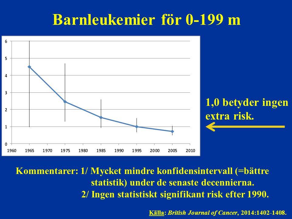 Barnleukemier för 0-199 m 1,0 betyder ingen extra risk. Kommentarer: 1/ Mycket mindre konfidensintervall (=bättre statistik) under de senaste decennie