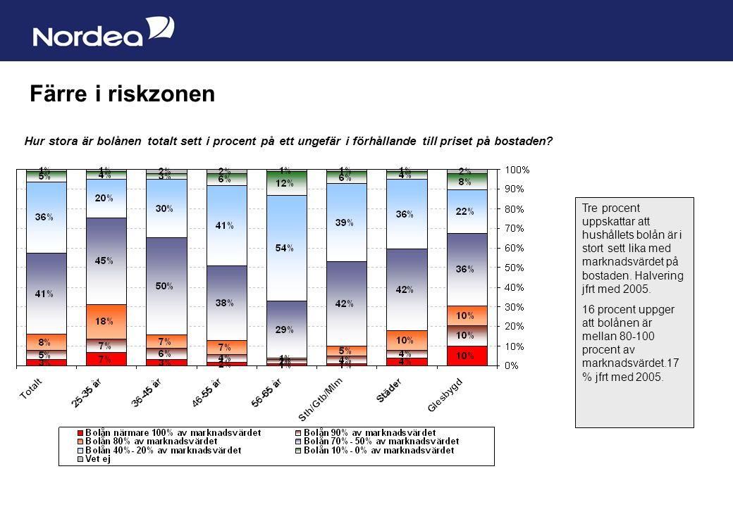Sida 3 Färre i riskzonen Hur stora är bolånen totalt sett i procent på ett ungefär i förhållande till priset på bostaden.