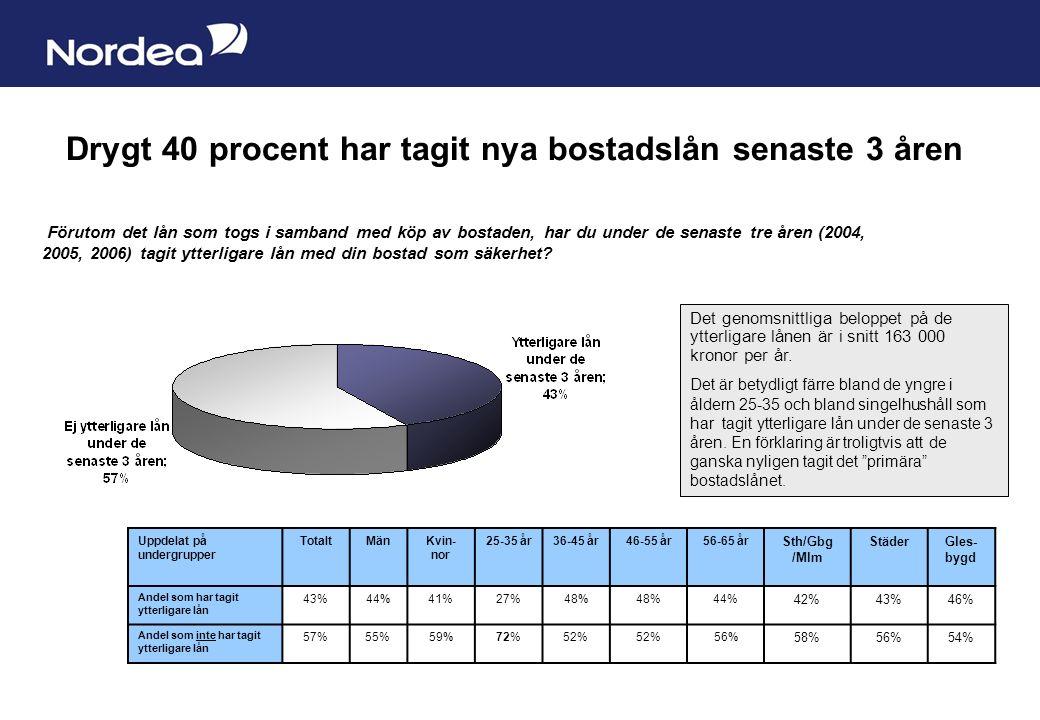 Sida 4 Drygt 40 procent har tagit nya bostadslån senaste 3 åren Förutom det lån som togs i samband med köp av bostaden, har du under de senaste tre åren (2004, 2005, 2006) tagit ytterligare lån med din bostad som säkerhet.