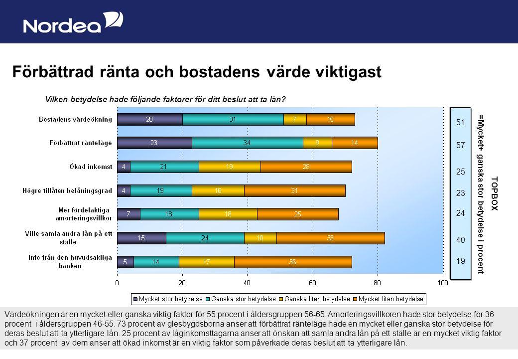 Sida 7 Storstadsbor amorterar minst Cirka 80 % amorterar i snitt cirka 20 000 kronor per år sett till senaste treårsperioden.