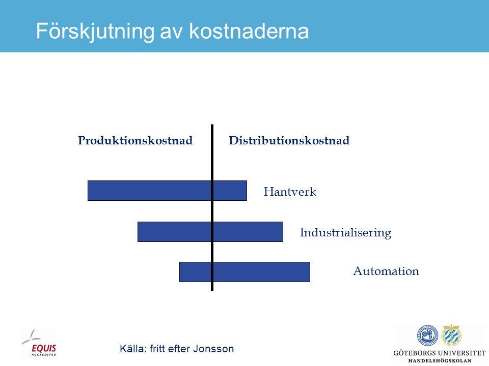 Industrialiseringsgrad påverkar distributionskostnadens andel Källa: Lumsden, 2007