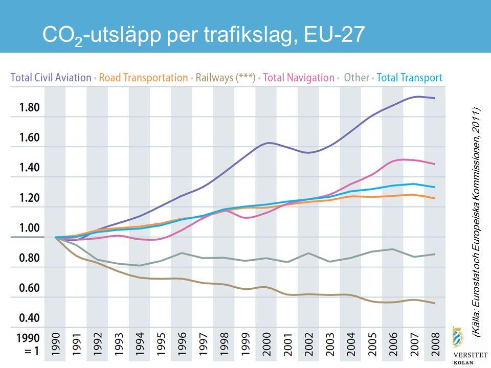 CO 2 -utsläpp per sektor, EU-27 (Källa: Eurostat och EU Kommissionen, 2010)