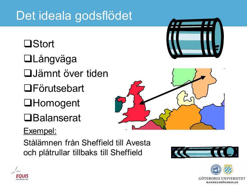 Transport är en tjänst  Härledd efterfrågan.