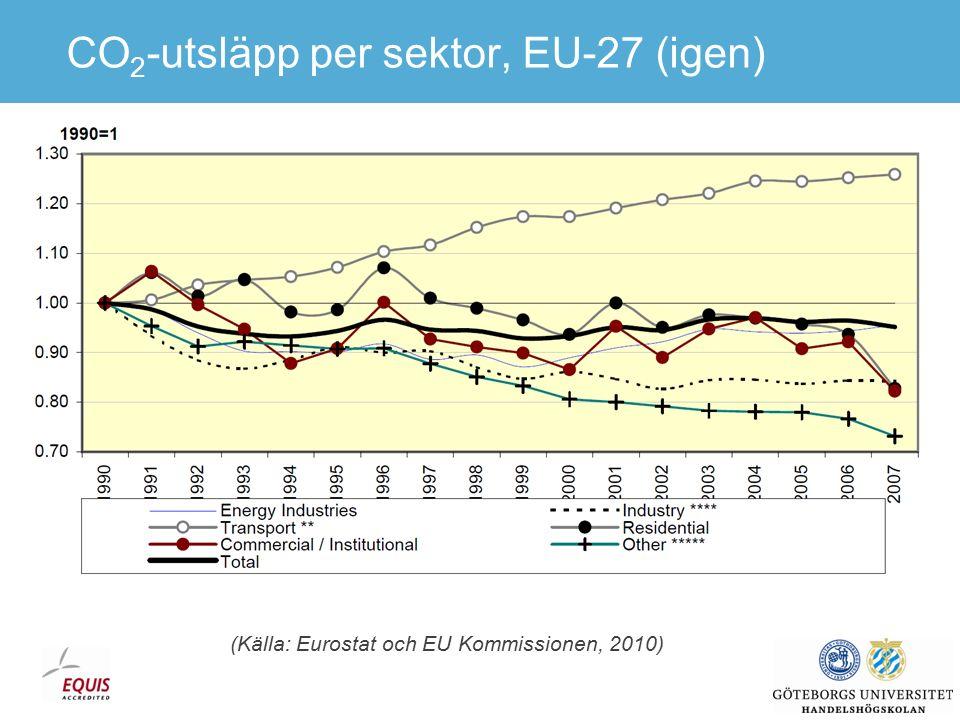 Data från SCB Svenska lastbilars inrikes godstransporter Index 1975=100