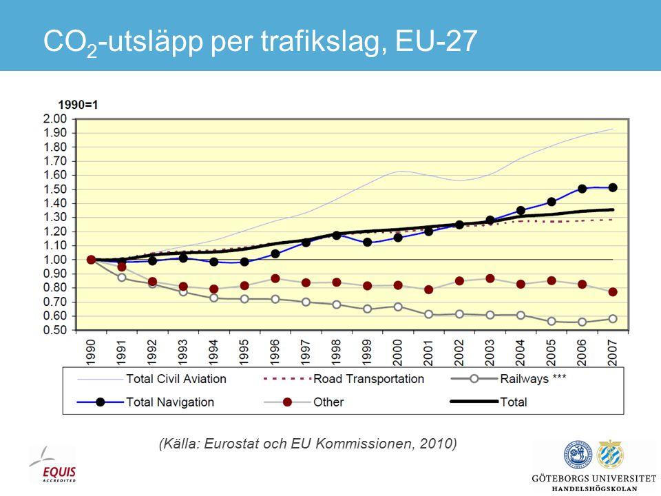 CO 2 -utsläpp per sektor, EU-27 (igen) (Källa: Eurostat och EU Kommissionen, 2010)