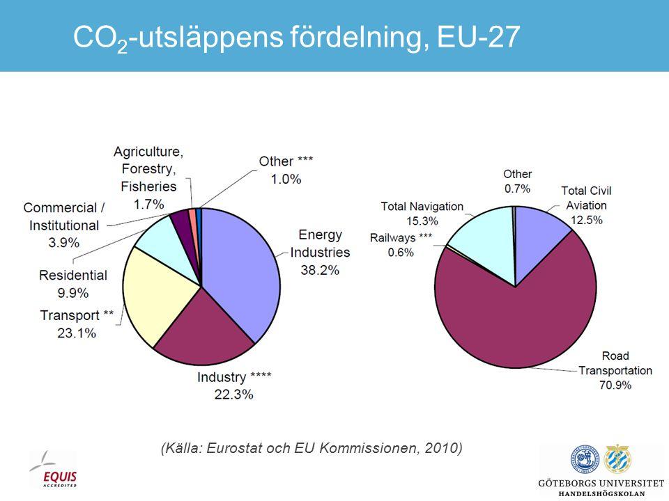 CO 2 -utsläpp per trafikslag, EU-27 (Källa: Eurostat och EU Kommissionen, 2010)