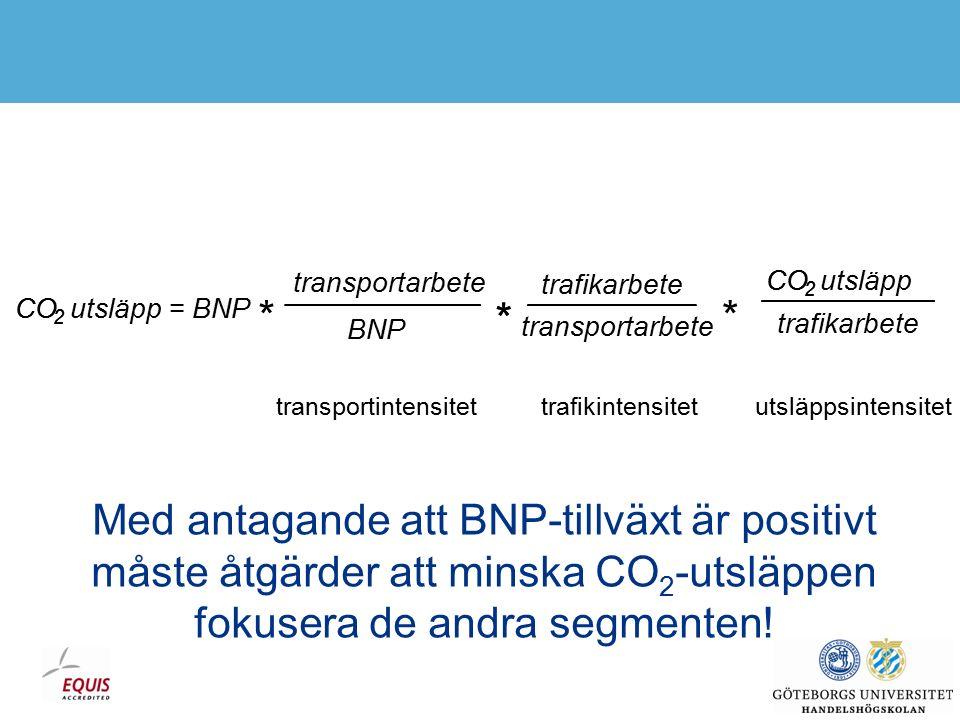  Personbilar  Ca 11 Mton  Kvar på nivån 1990  Minskar till 2020  Lastbilar  5,75 Mton  Ökat 43% från 1990  Ökar ca 25% till 2020 Data från Vägverket/Trafikverket