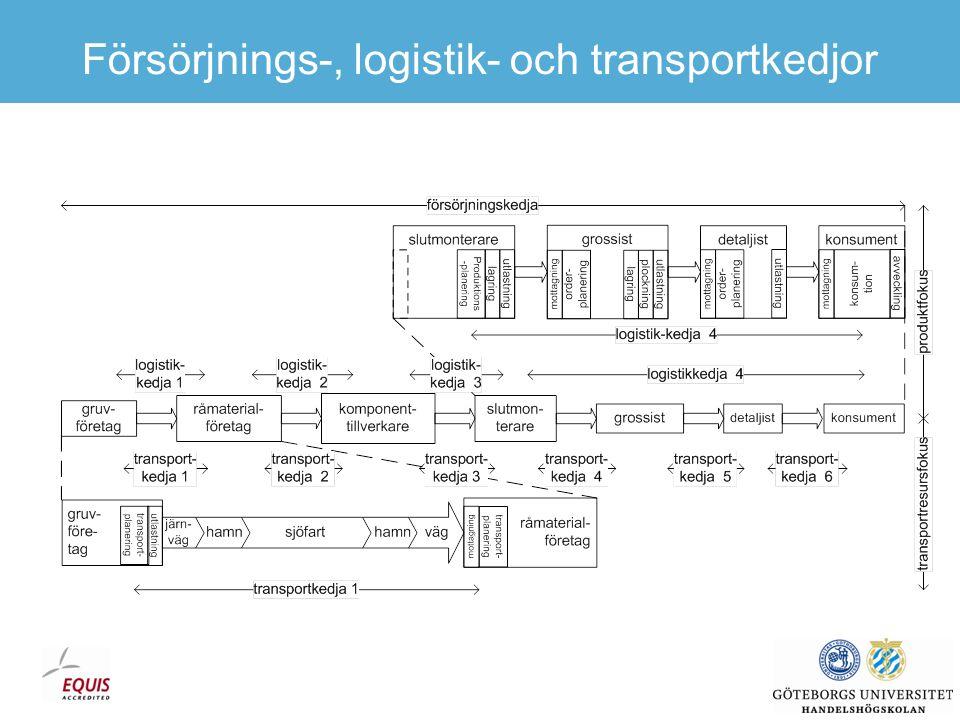 Ideal drift Kontinuerlig transport i en rät linje med fullastade enheter i balanserade flöden!