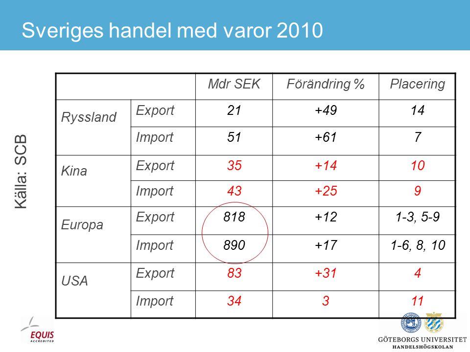 Sveriges handel med varor 2010 Fyll i siffror för Kina och USA.